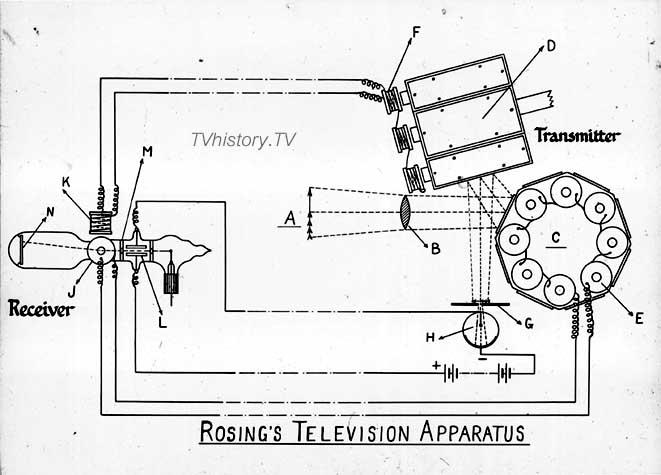 Baird-Slide-41-Rosing-Apparatus
